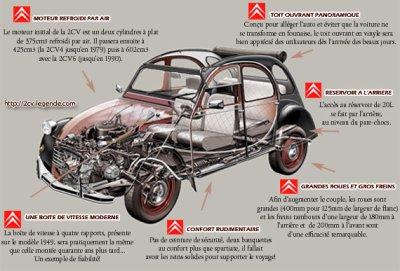 blog de 2cv 60 page 19 ceci n 39 est pas une voiture mais un art de vivre. Black Bedroom Furniture Sets. Home Design Ideas